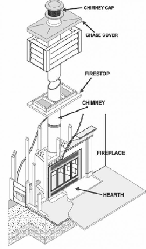 Components of a Zero Clearance Chimney & Fireplace